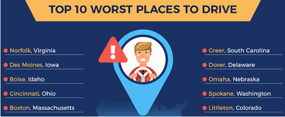 10 Worst Places to Drive