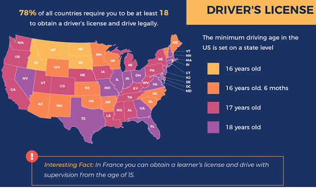 Age Requirements to Drive
