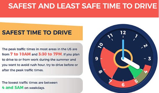Safest and Least Safe Time to Drive