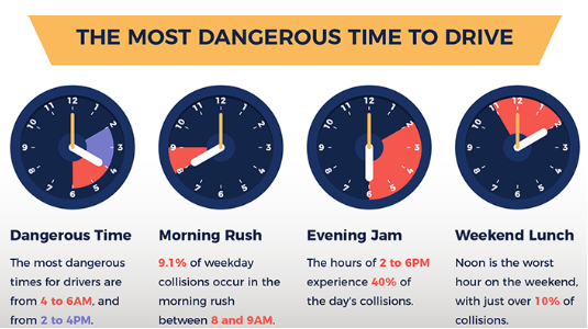 The Most Dangerous Time to Drive